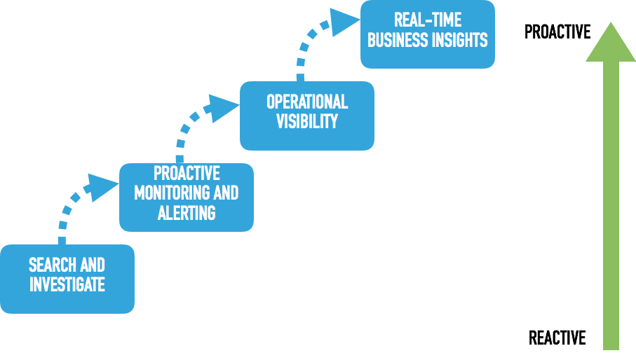Business Reactivity Graph